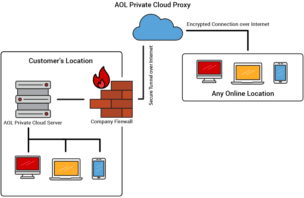 Accurate Online Private Cloud